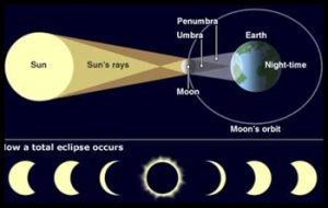 Solar Eclipse on the 13th of November 2012
